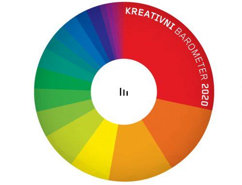 Kreativni Barometer 2020